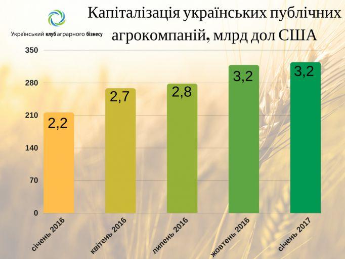 Капіталізація українських аграрних холдингів