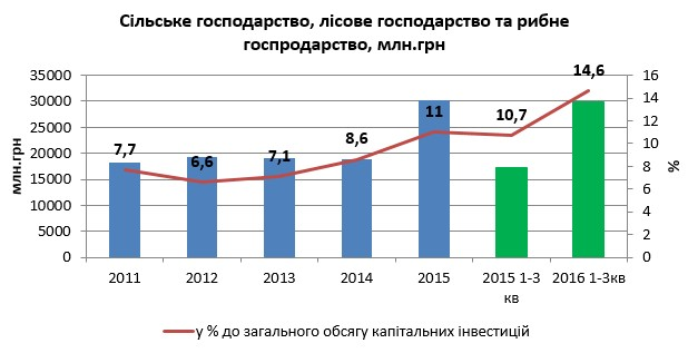 Обсяг капітальних інвестицій в АПК зріс на 62%